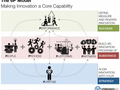 Making Innovation a Core Capability